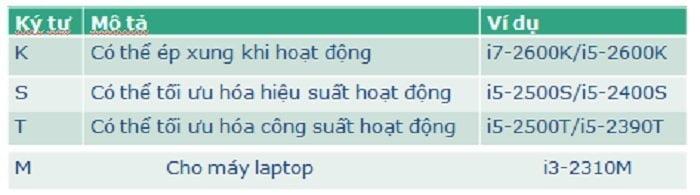Bạn có biết các thông tin được ghi trên bộ vi xử lý Intel đang sử dụng? 3