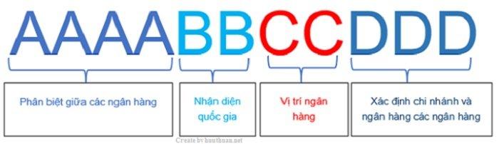 Mã Swift Code mới nhất đối với các ngân hàng tại Việt Nam 2