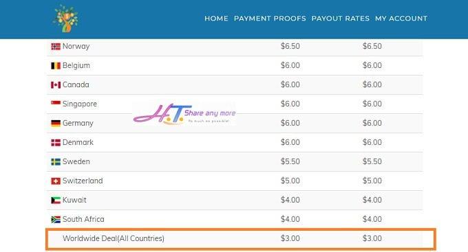 Kiếm tiền bằng cách rút gọn link thanh toán cao nhất 3USD tại Việt Nam 2